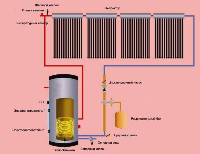 Какое автономное электрическое отопление лучше сделать – различия, преимущества и недостатки
