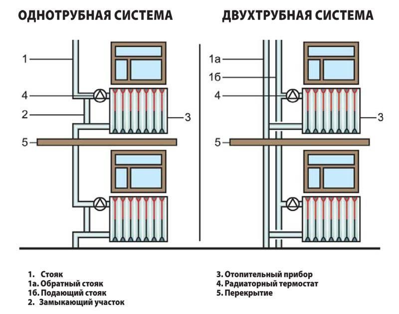 Двухтрубная разводка системы отопления: классификация, типы и виды