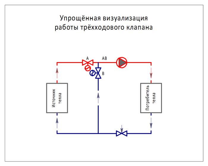 Использование трёхходовых термостатических клапанов: устройство, виды смесительных систем, монтаж