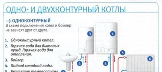 Двухконтурный газовый котел: виды, принцип работы, выбор