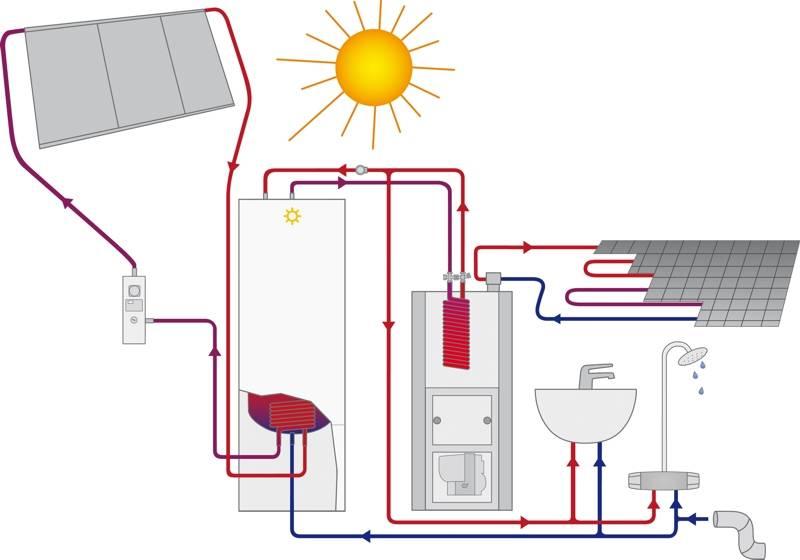 Отопление дома солнечными батареями: панели солнечного отопления частного дома, котел от системы солнечных батарей, отопление с помощью солнечных батарей, как отопить дом