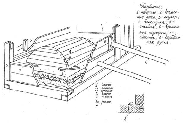 Муфельная печь для обжига керамики обработка глины в высокотемпературном устройстве, сделанном своими руками