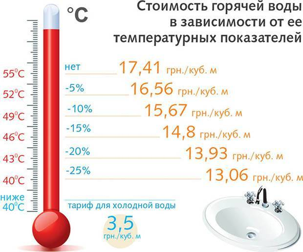 Какая температура горячей воды должна быть в квартире