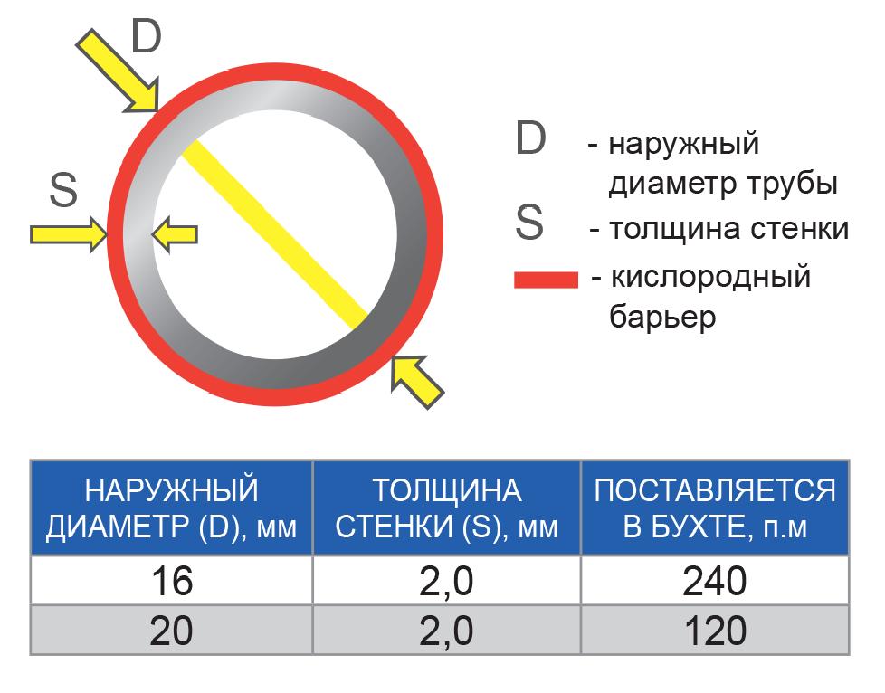 Расчет трубы для теплого пола: калькулятор, как рассчитать расход и длину