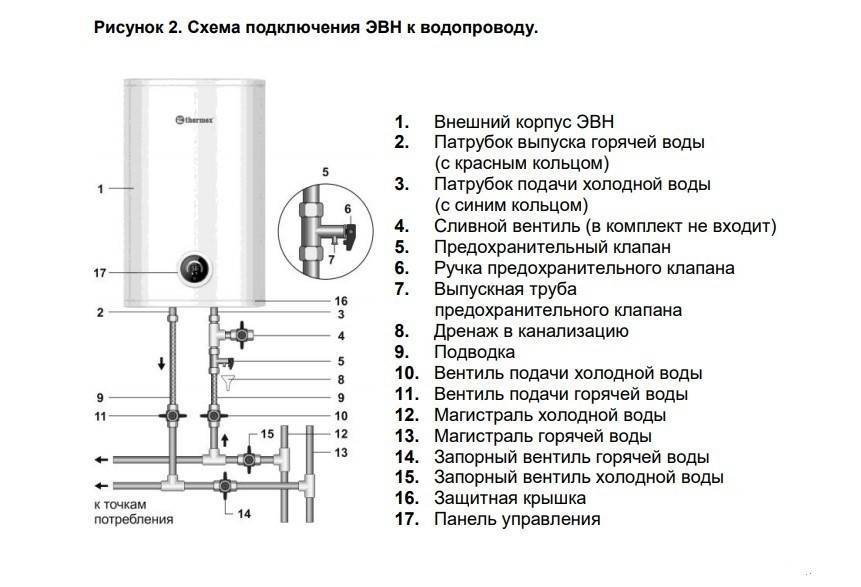 Замена магниевого анода в бойлере своими руками – инструкция, видео