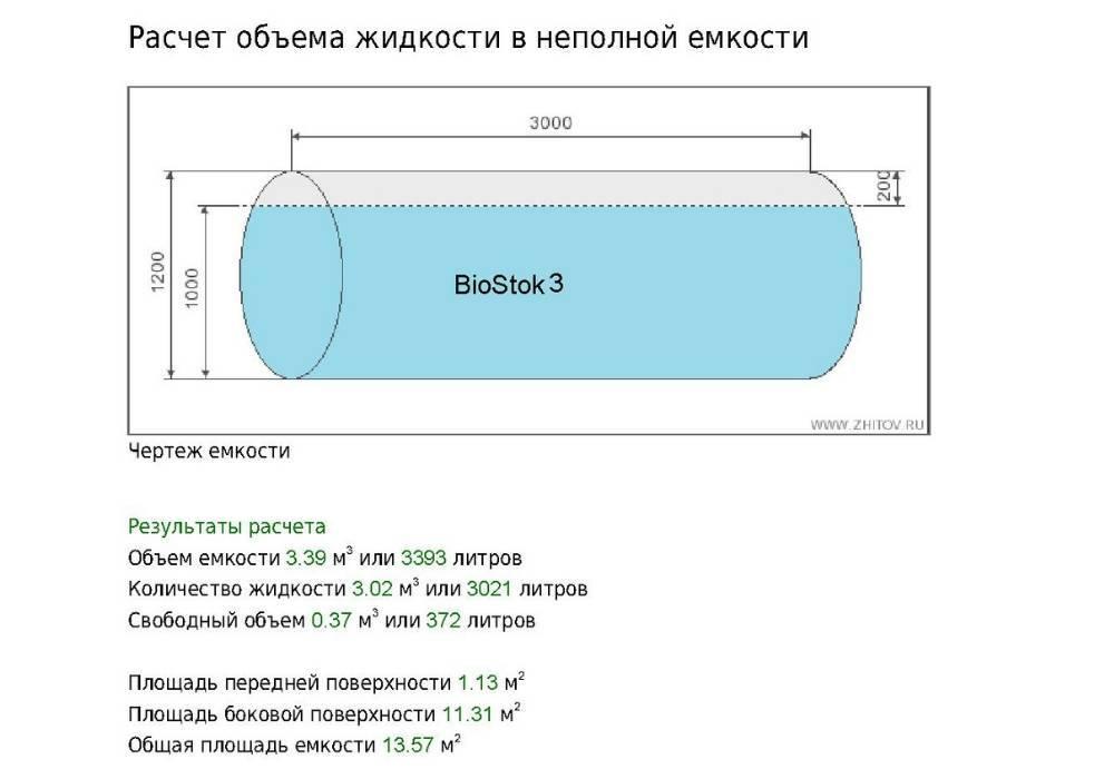 Формулы для расчета объема воды в трубе