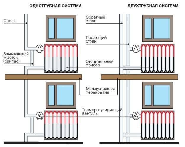 Правильный подбор отопительного оборудования – залог тепла в вашем доме