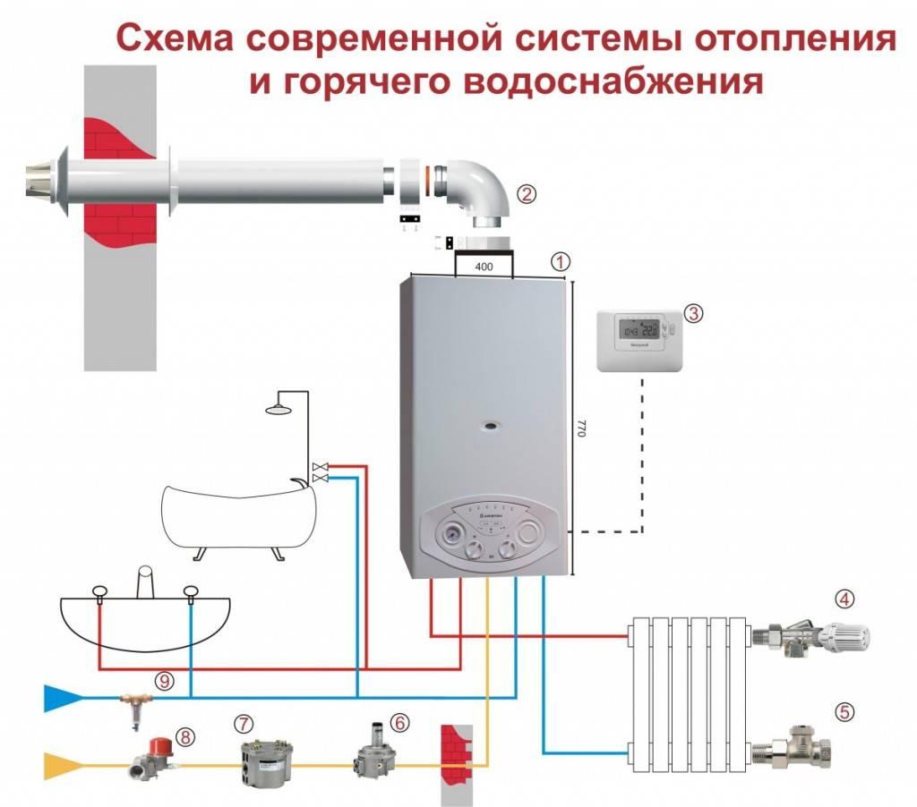 Монтаж газового котла своими руками - инструкция!