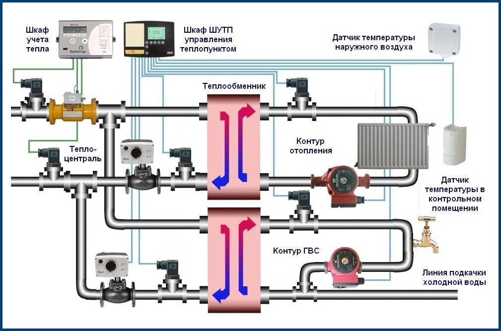 Отличия автономного и централизованного отопления