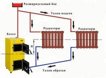 Допустимая разница температур между подачей и обраткой. обратка батареи отопления холодная – устройство, причины, способы устранения