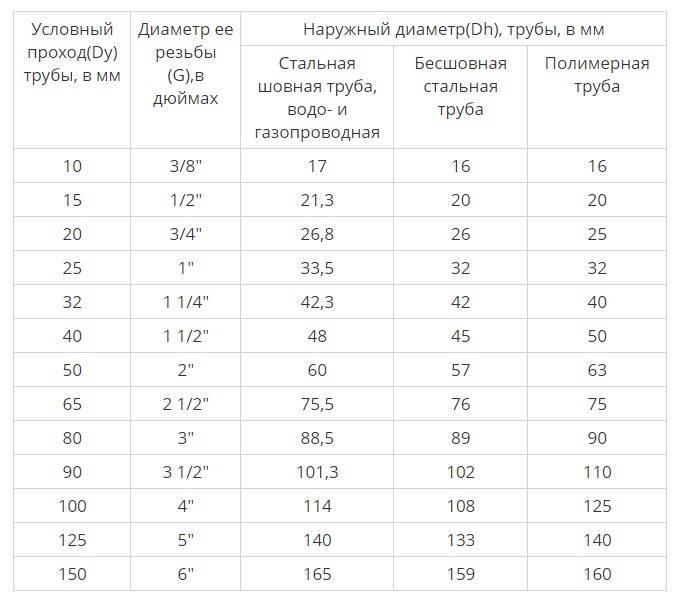 Как рассчитать диаметр трубы для отопления, какие параметры учитывать при этом