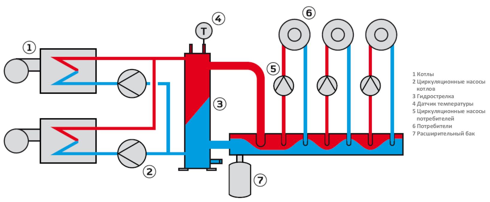 Гидрострелка для отопления: зачем она нужна, какие бывают, как сделать своими руками (видео)