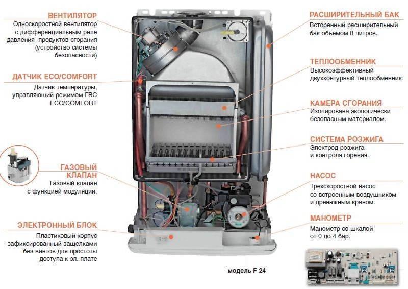 Газовый котел не включается или не разжигается - вероятные причины