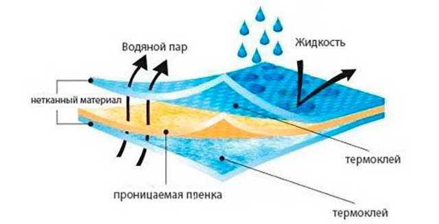 Чем отличается пароизоляция от гидроизоляции для крыши