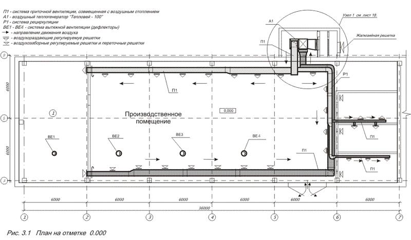 Виды автономного отопления производственного помещения. отопление промышленных помещений - возможные варианты проект автономного отопления производственных зданий