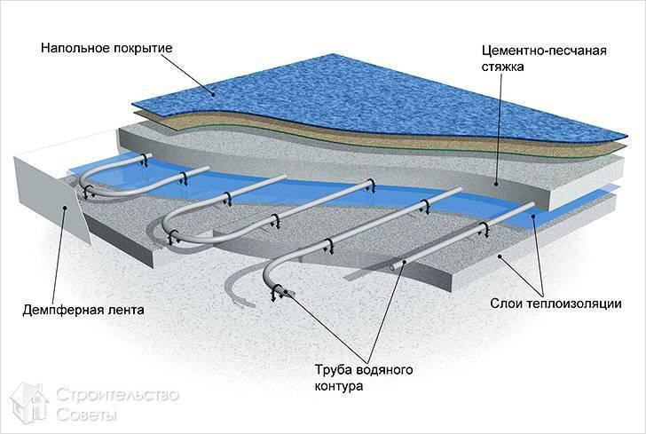 Какой теплый пол лучше водяной или электрический