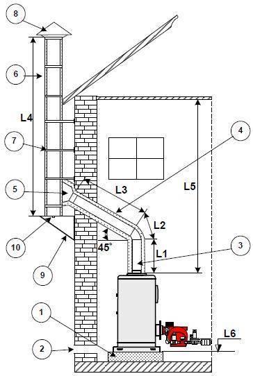 Топ-5 лучших дымоходов для котлов: инструкция, как выбрать и установить