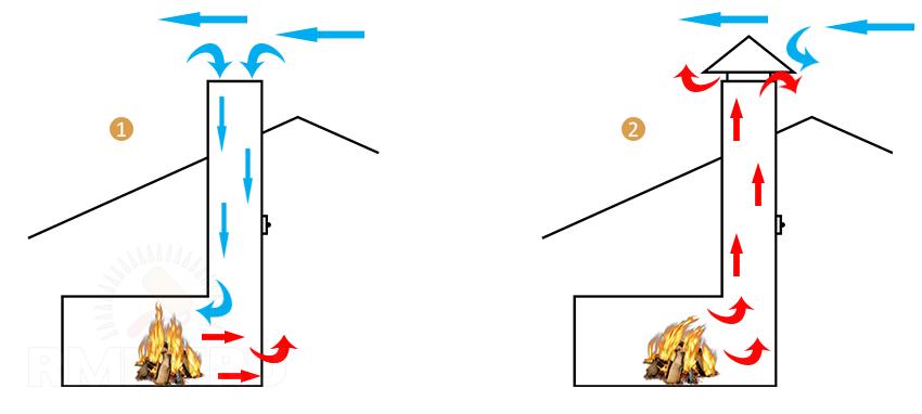 Печь дымит новая при растопке: причины почему и что делать