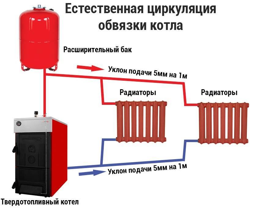 Схема отопления частного дома с твердотопливным котлом: характеристика и монтаж отопительной системы