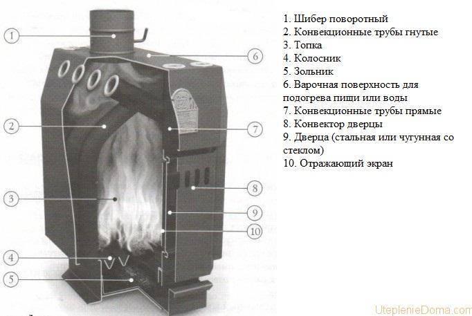 Печь профессора бутакова своими руками: инструкция, схема, фото