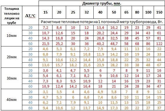 Как рассчитать отопление в частном доме своими руками: формулы, калькулятор