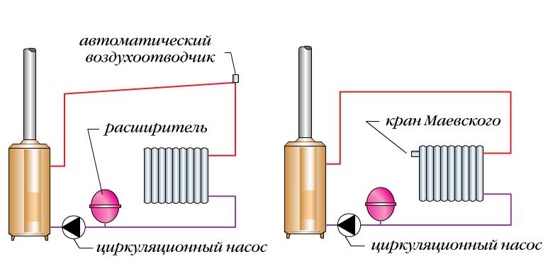 Как спустить воздух из батареи – возможные варианты