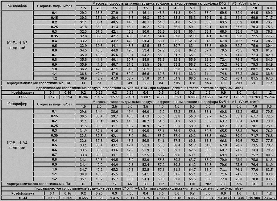 Пример гидравлического расчета системы отопления - система отопления