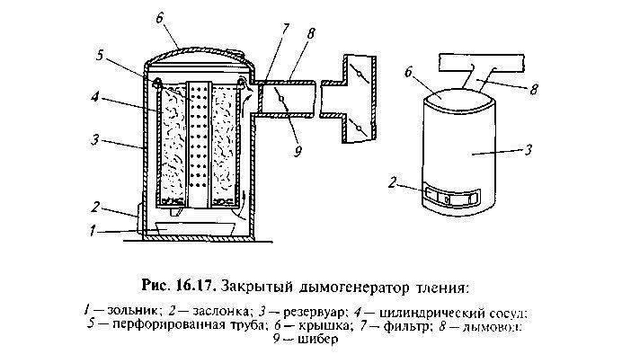 Всё о дымогенераторе для коптильни