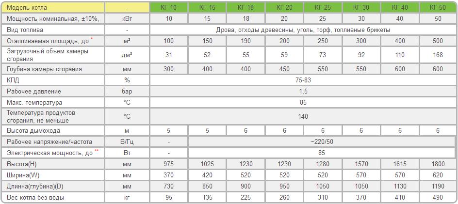 Как рассчитать мощность котла: пример расчета, величины, используемые при вычислениях
