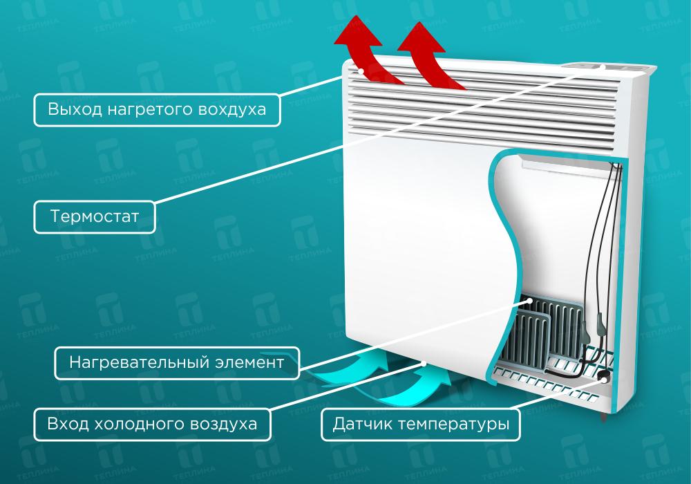 Инфракрасный керамический обогреватель: виды, применение, принцип работы