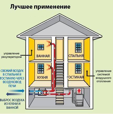 Конденсационные газовые котлы - плюсы и минусы