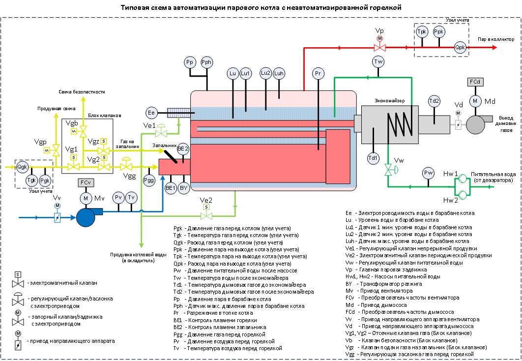 Принцип работы водяного отопления в частном доме