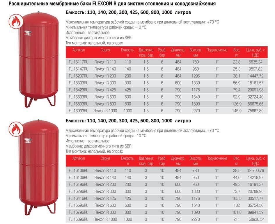 Правильный расчет расширительного бака для системы отопления: как подобрать объем, инструкция