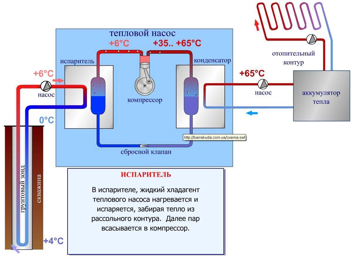 Как устроить отопление частного дома своими руками: схемы организации автономной системы отопления