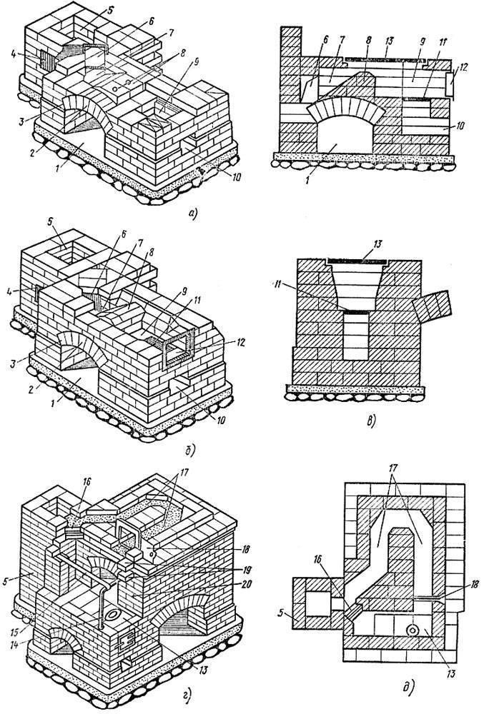 Печь груба: устройство и принцип работы, кладка своими руками