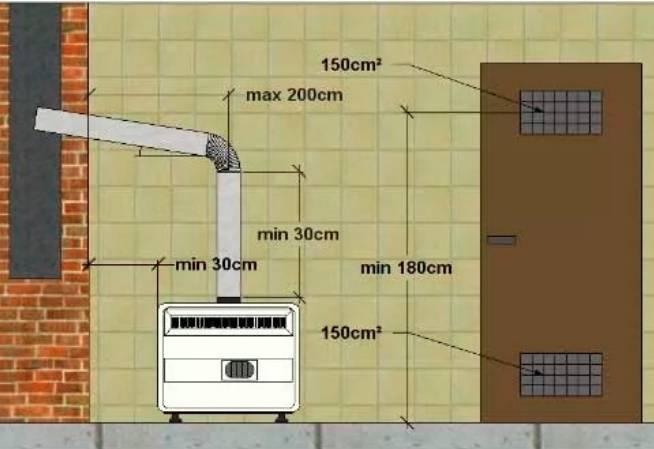 Требования к помещению для установки газового котла в частном доме: где можно устанавливать, размеры и нормы по снип