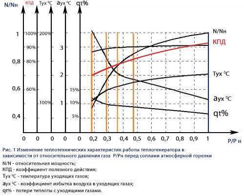 Как увеличить кпд газового котла и от чего он зависит