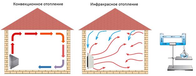 Конвекторное отопление дома: отзывы и виды оборудования