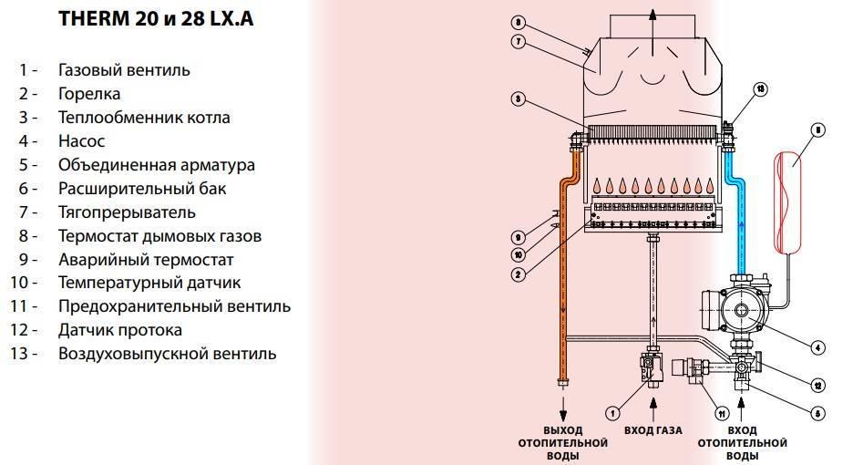 Ремонт газового котла: обзор типичных неисправностей и способов их устранения