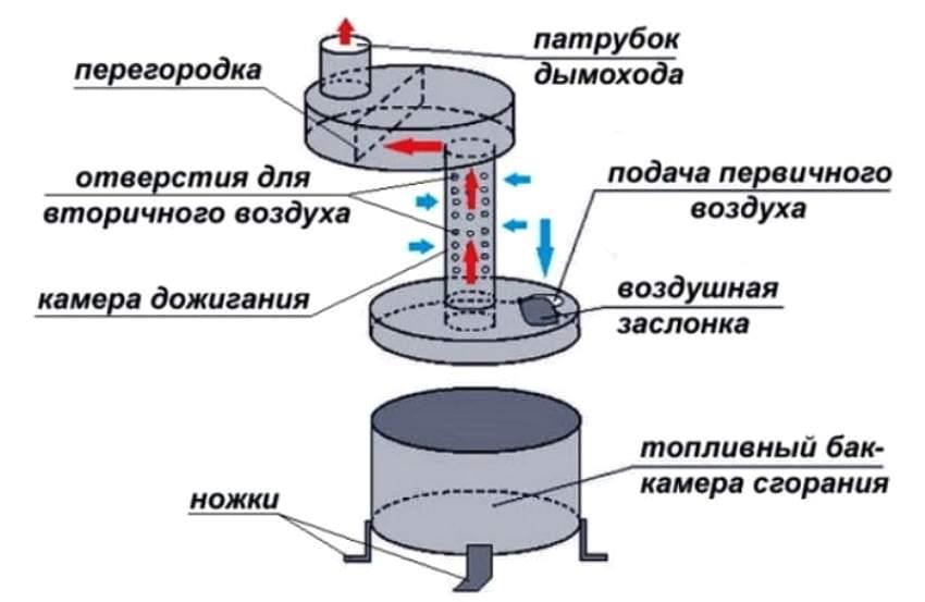 Печь на отработанном масле своими руками: пошаговая инструкция