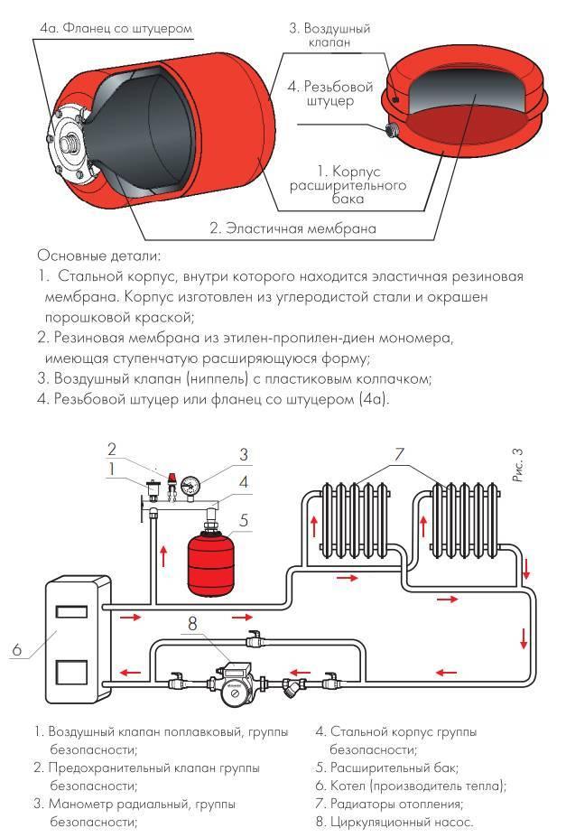 Пять простых советов: как подобрать расширительный бак для отопления и не спровоцировать аварию