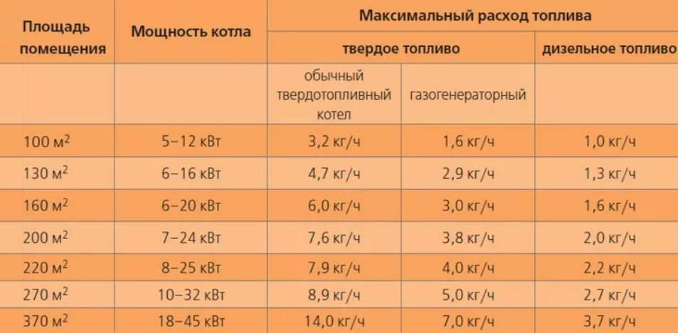 Как рассчитать мощность электрокотла для отопления дома