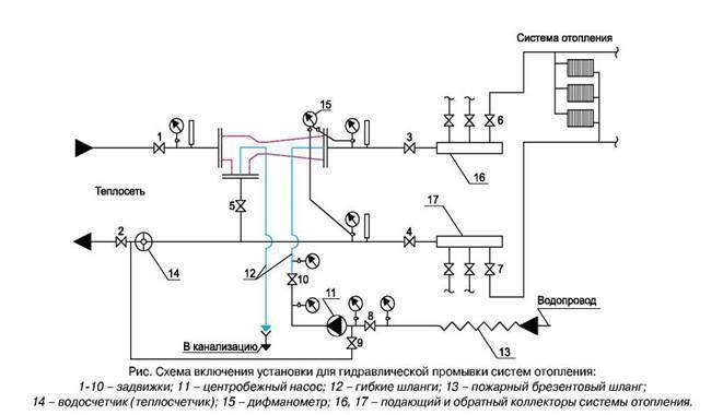 Промывка системы отопления в многоквартирном и частном доме