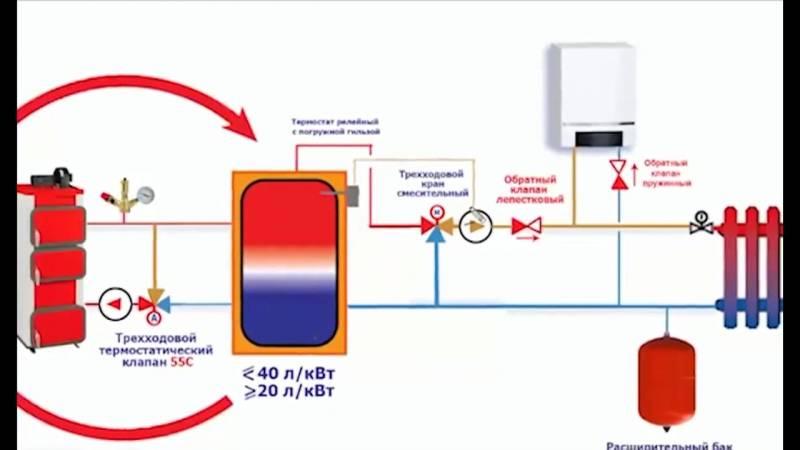 Буферная емкость для котлов отопления — схема подключения, расчет, назначение