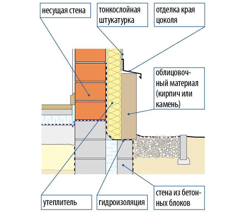 Утепление цоколя фундамента