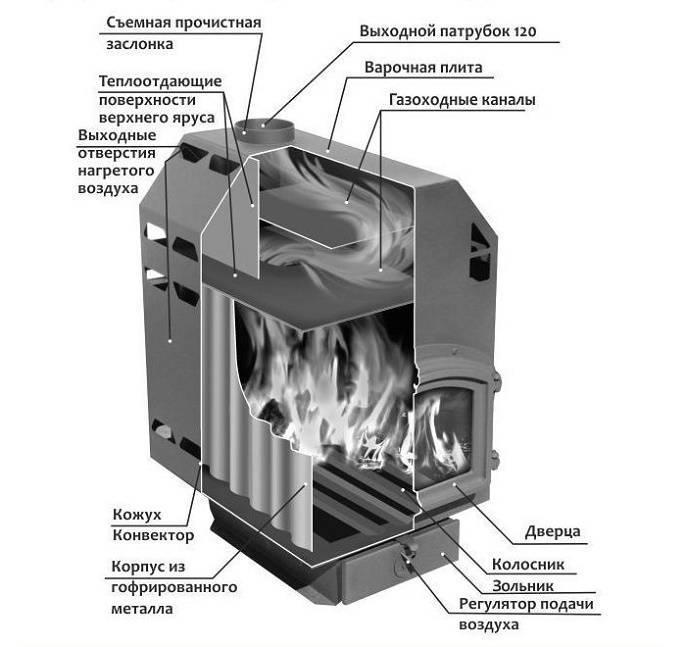 Печь бутакова своими руками - инструкция!