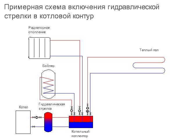 Гидрострелка — принцип работы, назначение и расчеты