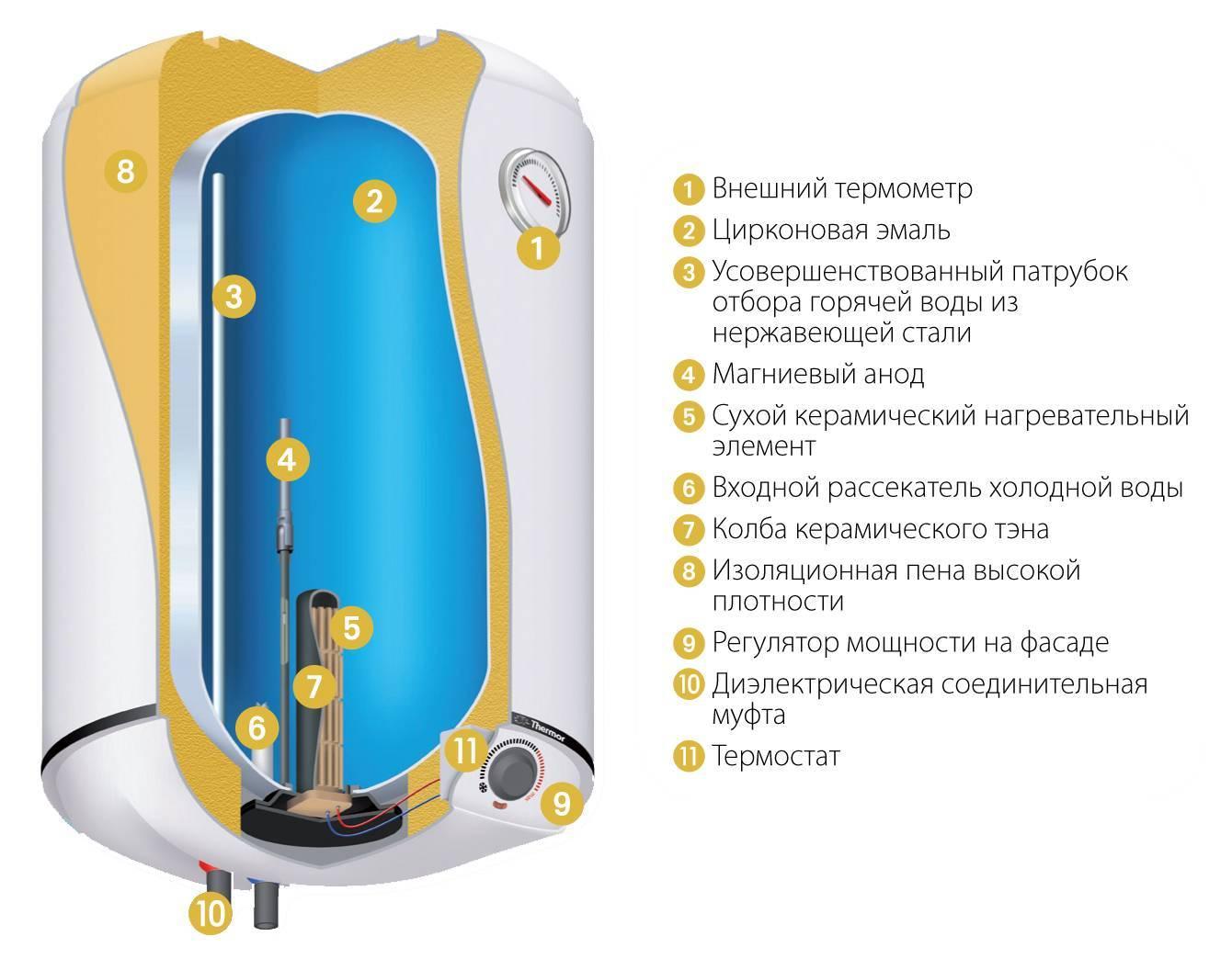 Водонагреватели с сухим тэном: устройство, выбор, цена, производители