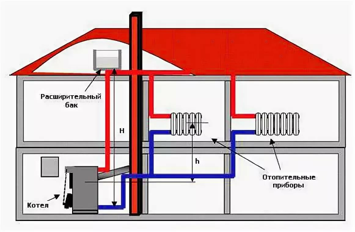 Отопление на даче своими руками: какое автономное отопление лучше для дачи, варианты самодельного экономичного отопления, как провести, фото и видео примеры