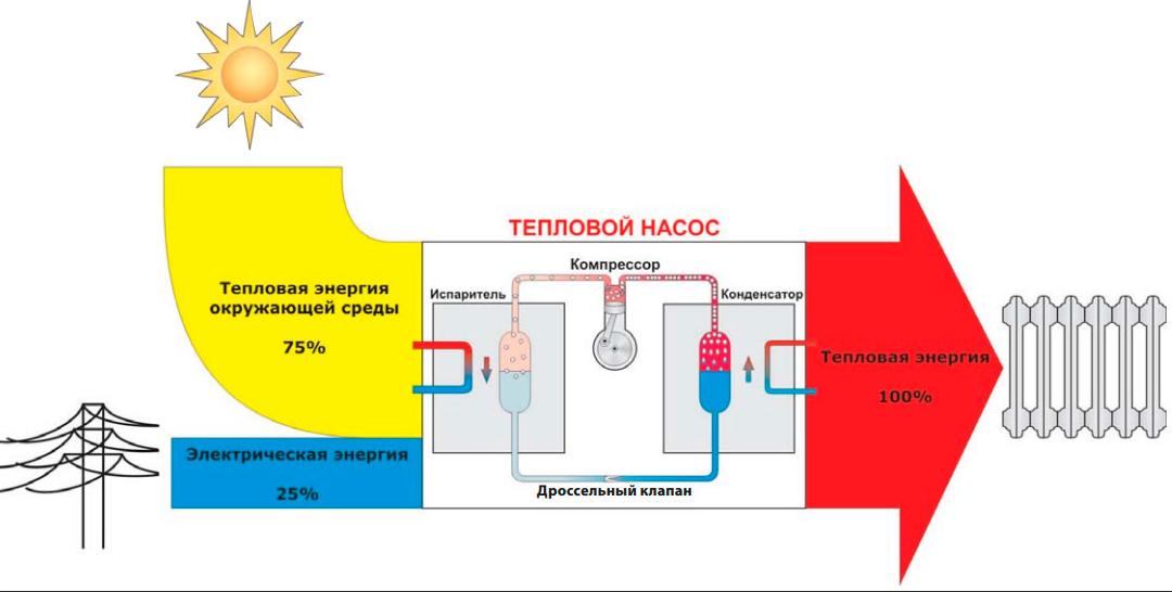 Тепловой насос – особенности разных видов, режимы работы, как выбрать, сделать своими руками и монтировать?